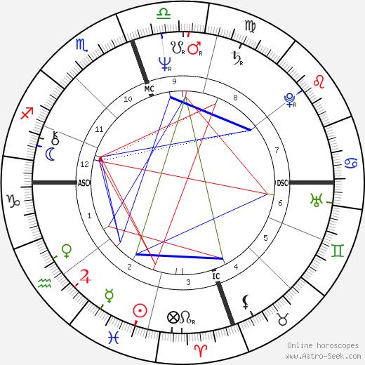 Cathy Rowland tema natale, oroscopo, Cathy Rowland oroscopi gratuiti, astrologia