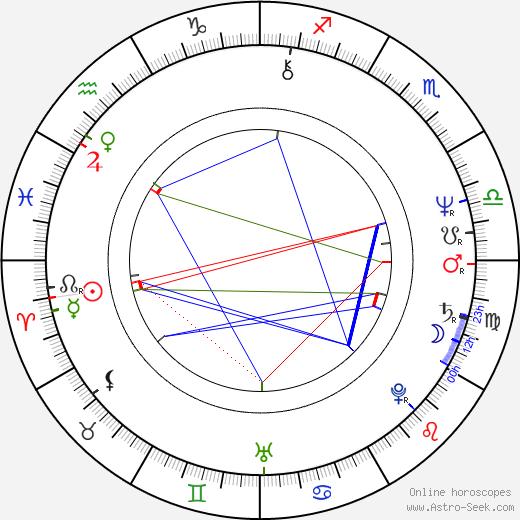 Clay Borris birth chart, Clay Borris astro natal horoscope, astrology
