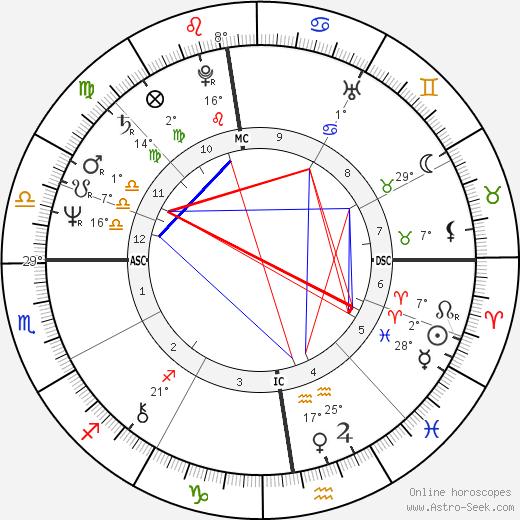 Corinne Clery birth chart, biography, wikipedia 2020, 2021