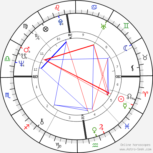 Corinne Clery birth chart, Corinne Clery astro natal horoscope, astrology
