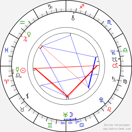 Ernest Thomas astro natal birth chart, Ernest Thomas horoscope, astrology