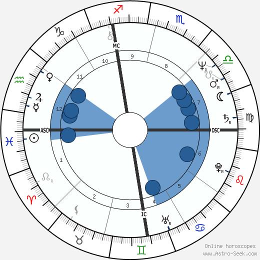 Eugene Fodor wikipedia, horoscope, astrology, instagram