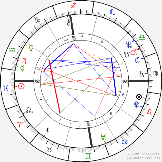 Eugene Fodor tema natale, oroscopo, Eugene Fodor oroscopi gratuiti, astrologia