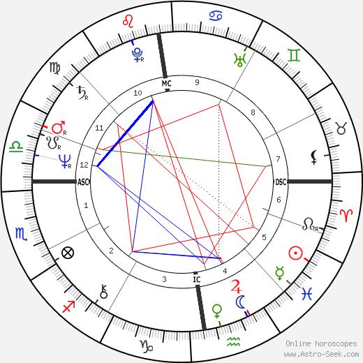 Eva Stangenberg день рождения гороскоп, Eva Stangenberg Натальная карта онлайн
