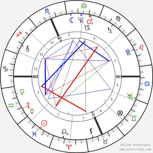 Franco Harris день рождения гороскоп, Franco Harris Натальная карта онлайн