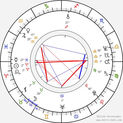 Franziska Walser birth chart, biography, wikipedia 2020, 2021