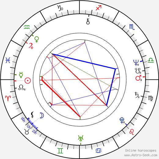Goran Bregović birth chart, Goran Bregović astro natal horoscope, astrology