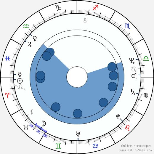 Hubert J. Schoemaker wikipedia, horoscope, astrology, instagram