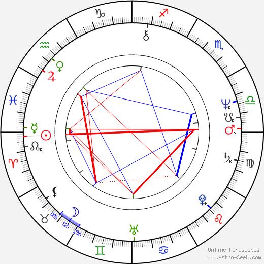 Hubert J. Schoemaker birth chart, Hubert J. Schoemaker astro natal horoscope, astrology