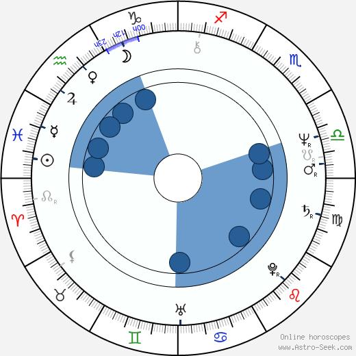 Jean-Pierre Boyer wikipedia, horoscope, astrology, instagram