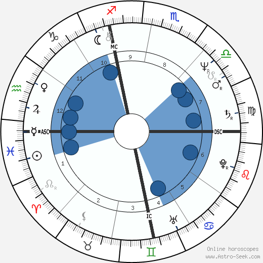Jerry Zucker wikipedia, horoscope, astrology, instagram