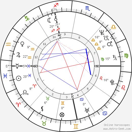 Jerry Zucker birth chart, biography, wikipedia 2020, 2021