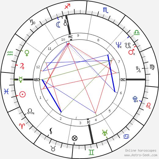 Jerry Zucker birth chart, Jerry Zucker astro natal horoscope, astrology