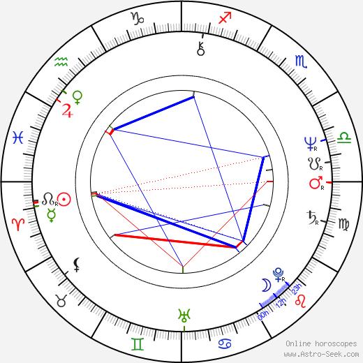 Jiřina Fialová день рождения гороскоп, Jiřina Fialová Натальная карта онлайн