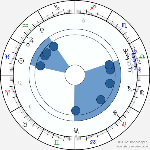 Joanna Zólkowska wikipedia, horoscope, astrology, instagram
