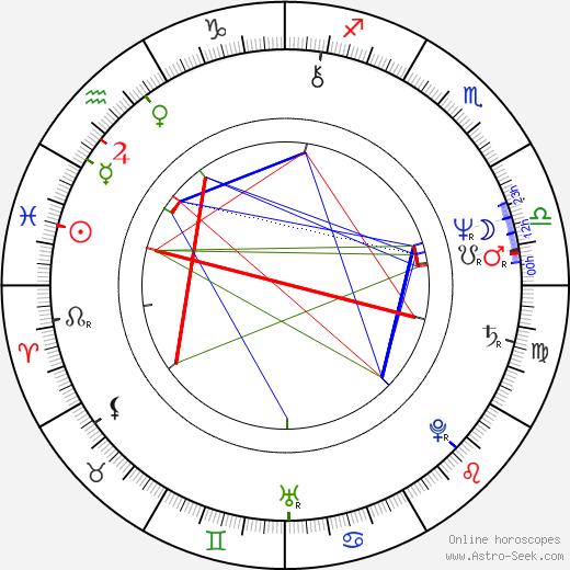 Joanna Zólkowska день рождения гороскоп, Joanna Zólkowska Натальная карта онлайн
