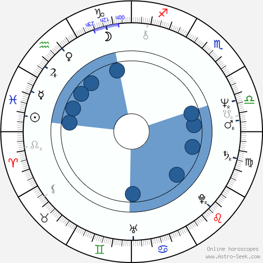 Jon Provost wikipedia, horoscope, astrology, instagram