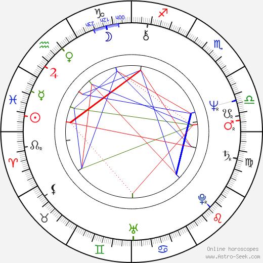 Jon Provost birth chart, Jon Provost astro natal horoscope, astrology