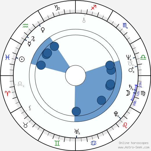 Josef Dlouhý wikipedia, horoscope, astrology, instagram