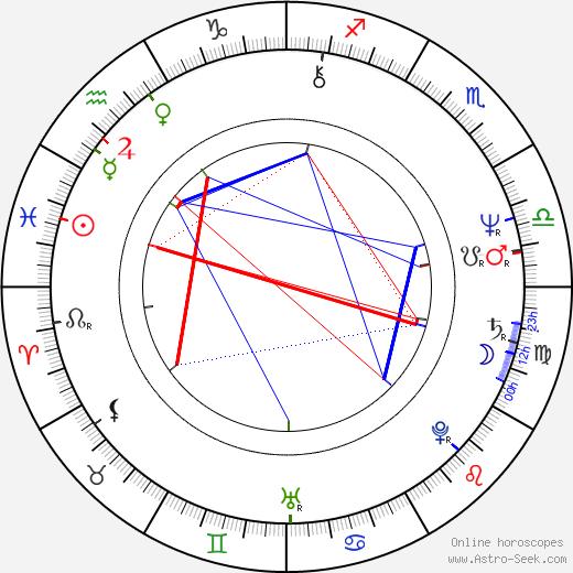Josef Dlouhý astro natal birth chart, Josef Dlouhý horoscope, astrology