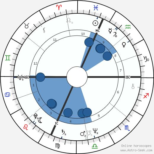 Karen Carpenter wikipedia, horoscope, astrology, instagram