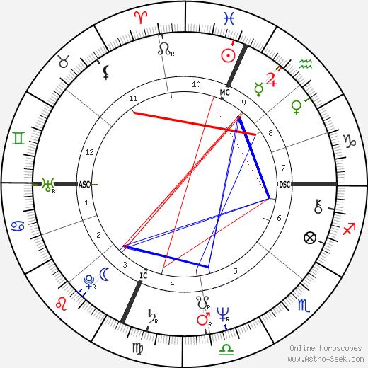 Karen Carpenter tema natale, oroscopo, Karen Carpenter oroscopi gratuiti, astrologia