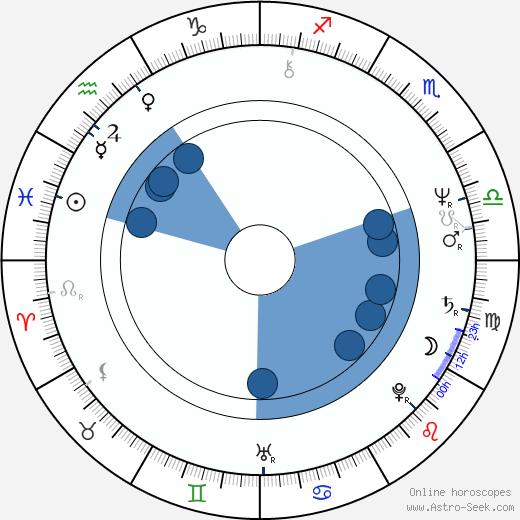 Laura Ziskin wikipedia, horoscope, astrology, instagram
