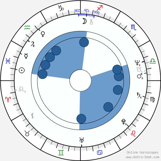 Maciej Góraj wikipedia, horoscope, astrology, instagram