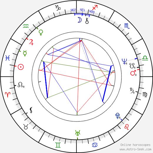 Maciej Góraj tema natale, oroscopo, Maciej Góraj oroscopi gratuiti, astrologia