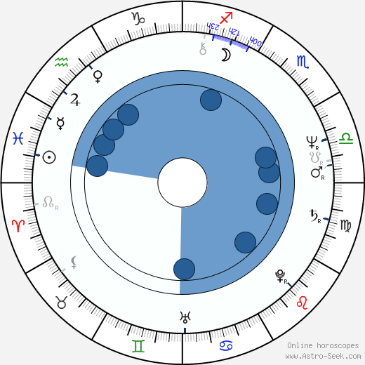 Marina Occhiena wikipedia, horoscope, astrology, instagram