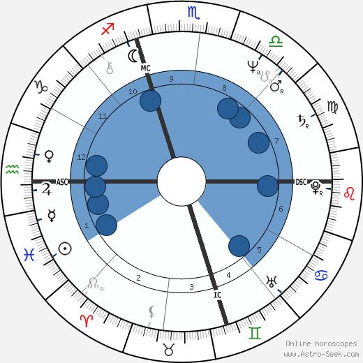 Mark Lerner wikipedia, horoscope, astrology, instagram