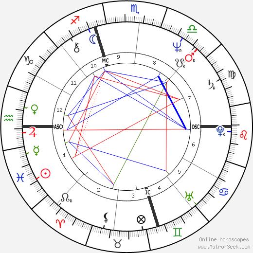 Mark Lerner день рождения гороскоп, Mark Lerner Натальная карта онлайн