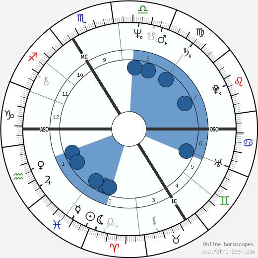 Marlis Alt wikipedia, horoscope, astrology, instagram
