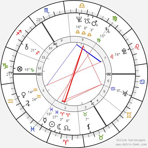 Marlis Alt birth chart, biography, wikipedia 2019, 2020