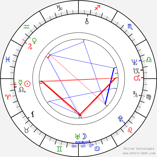 Martin Short astro natal birth chart, Martin Short horoscope, astrology