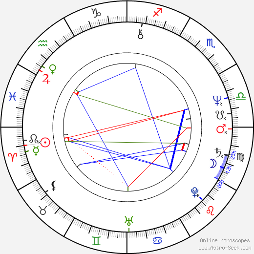 Mia De Vits birth chart, Mia De Vits astro natal horoscope, astrology