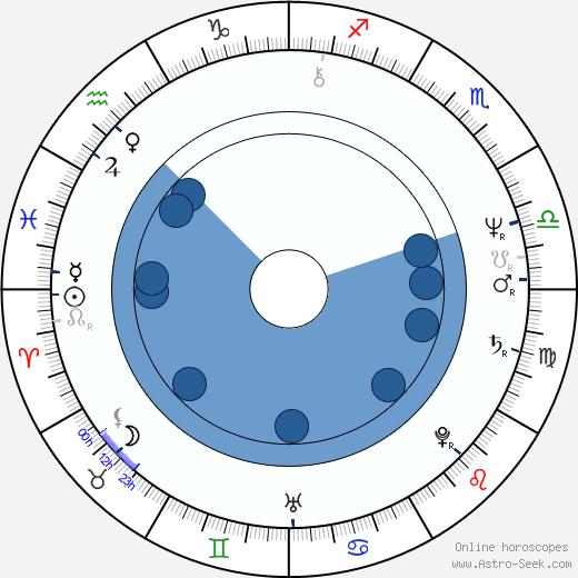 Michael Adams wikipedia, horoscope, astrology, instagram