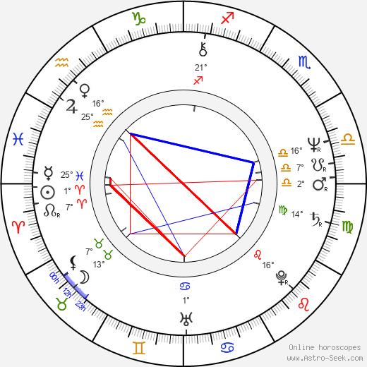 Michael Adams birth chart, biography, wikipedia 2018, 2019