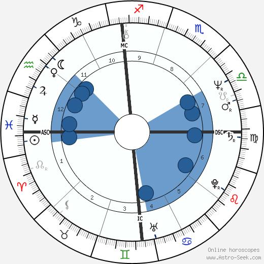 Michael Ford wikipedia, horoscope, astrology, instagram