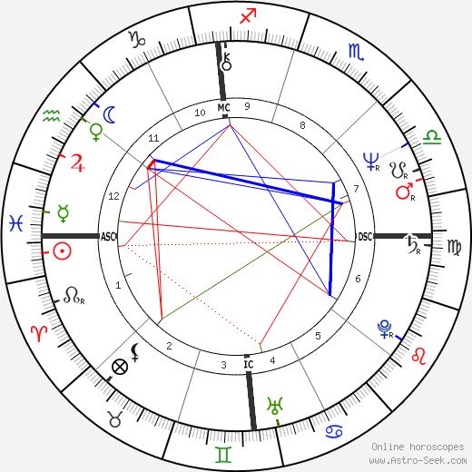 Michael Ford день рождения гороскоп, Michael Ford Натальная карта онлайн