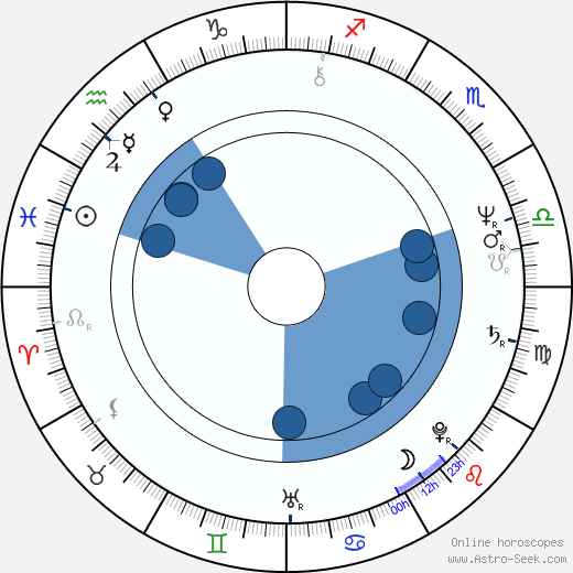 Michael Lange horoscope, astrology, sign, zodiac, date of birth, instagram