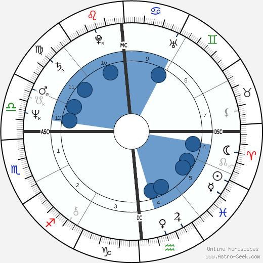 Norma J. Brown wikipedia, horoscope, astrology, instagram