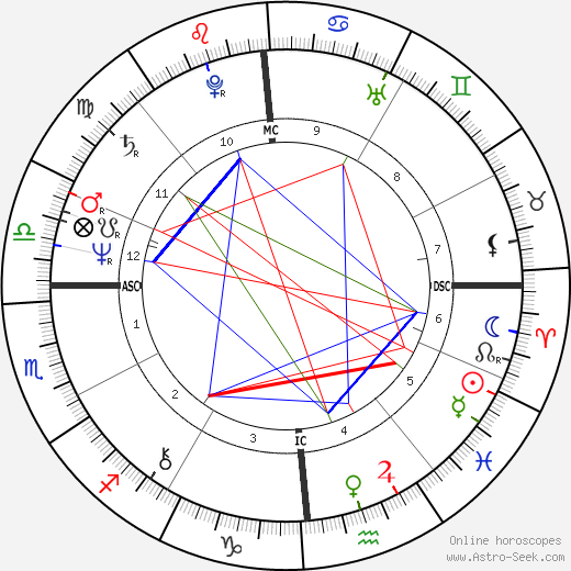 Norma J. Brown birth chart, Norma J. Brown astro natal horoscope, astrology