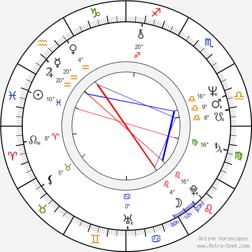 Phil Alden Robinson birth chart, biography, wikipedia 2018, 2019