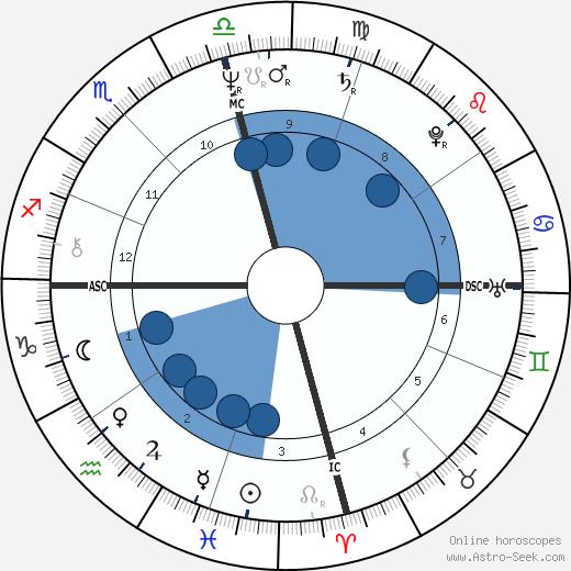 Richard Nolle wikipedia, horoscope, astrology, instagram