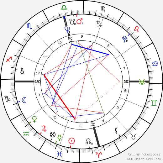 Суперлуние Richard Nolle день рождения гороскоп, Richard Nolle Натальная карта онлайн