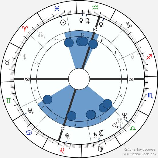 Rick Perry wikipedia, horoscope, astrology, instagram