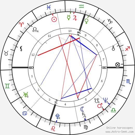 Рик Перри Rick Perry день рождения гороскоп, Rick Perry Натальная карта онлайн