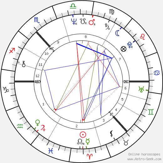 Робби Колтрейн Robbie Coltrane день рождения гороскоп, Robbie Coltrane Натальная карта онлайн
