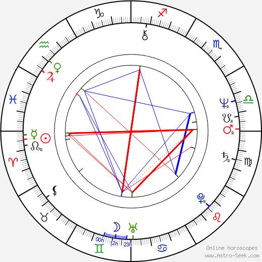 Robert O'Reilly birth chart, Robert O'Reilly astro natal horoscope, astrology